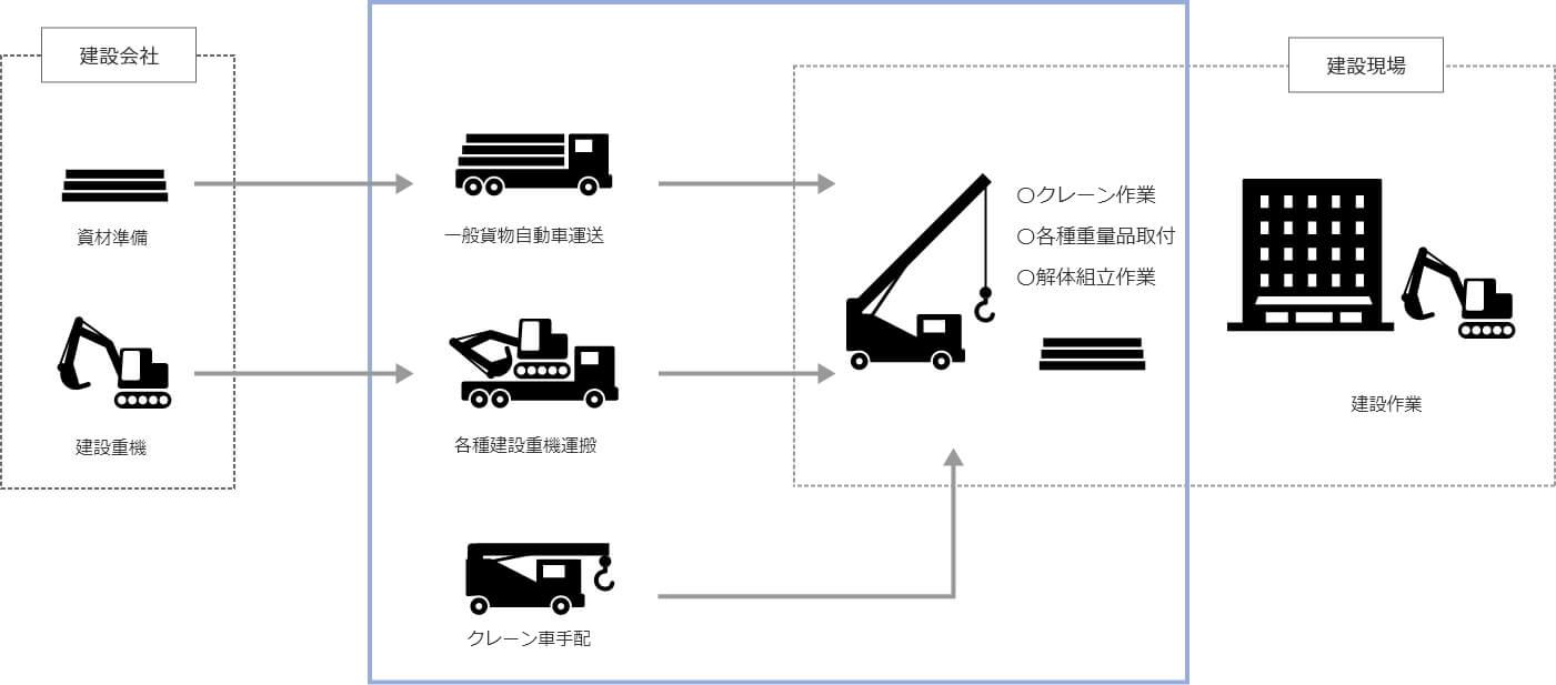 出岡重量運輸株式会社の役割概念図